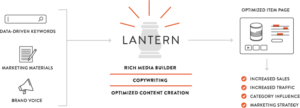 Lantern - Content Creation Platform - Harvest Group